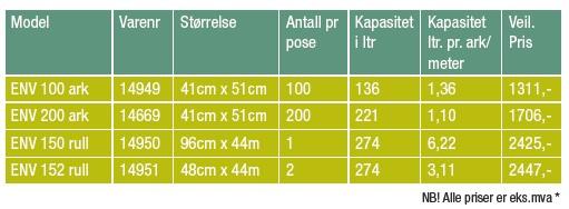 Env-hvit-abosrbenter-priser