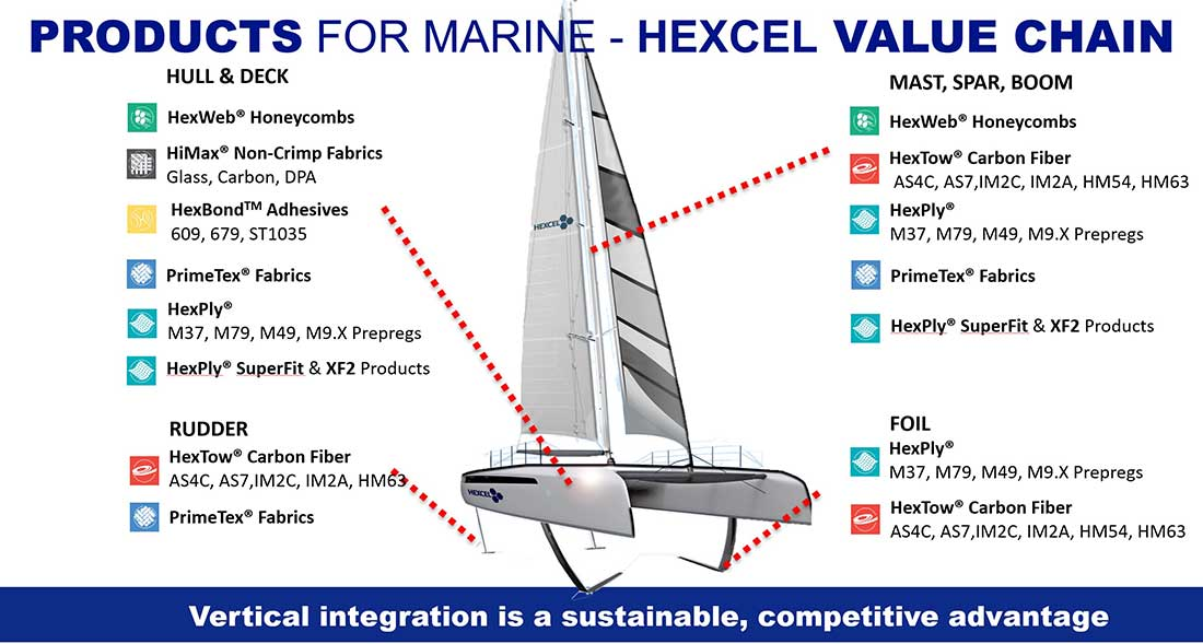 Sailbota-Hexcel-Marine2020